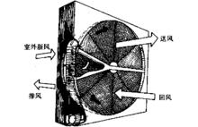 什么是轮转式全热交换器
